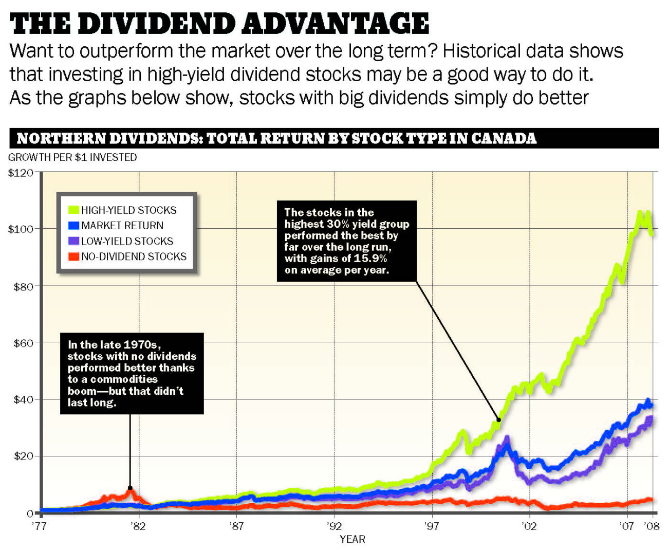 Dividends The Stocks That Pay You Back