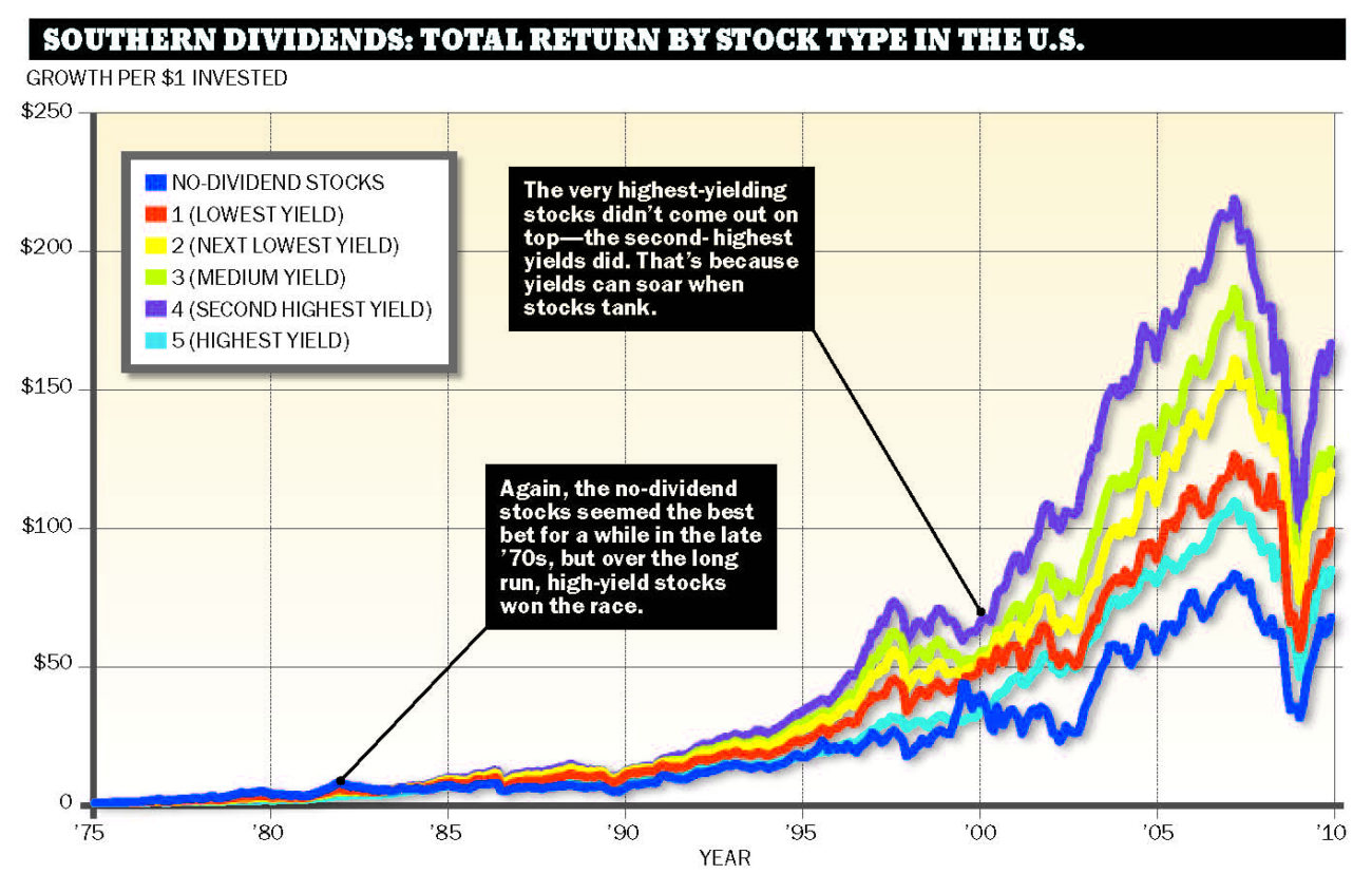 Dividends the stocks that pay you back moneysense - High div stocks ...