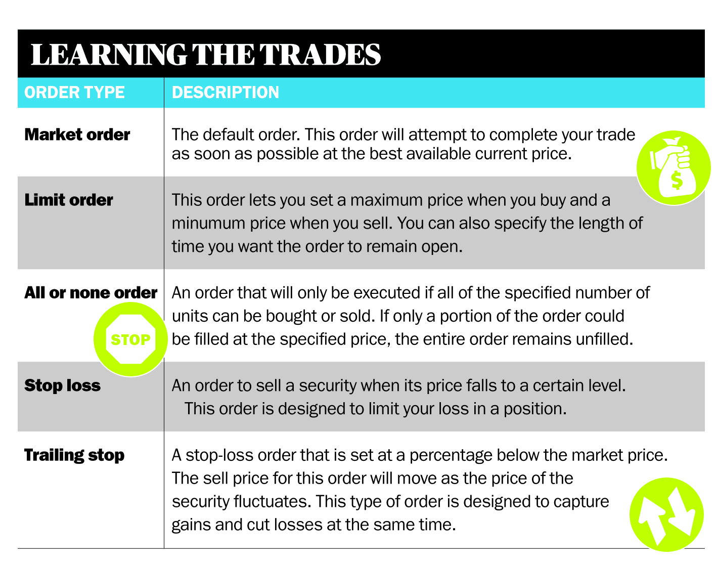 Types of stock option trades