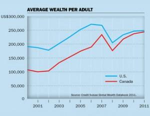 Uncle Sam Graph