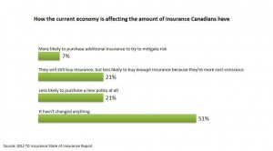TD INSURANCE - Canadians are making insurance cutbacks
