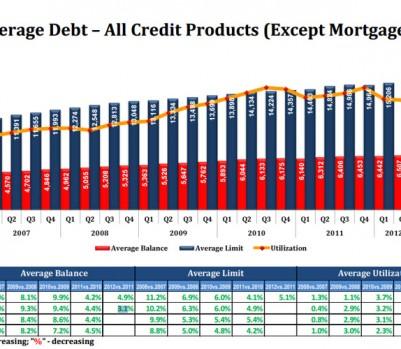 Equifax on Debt Q2
