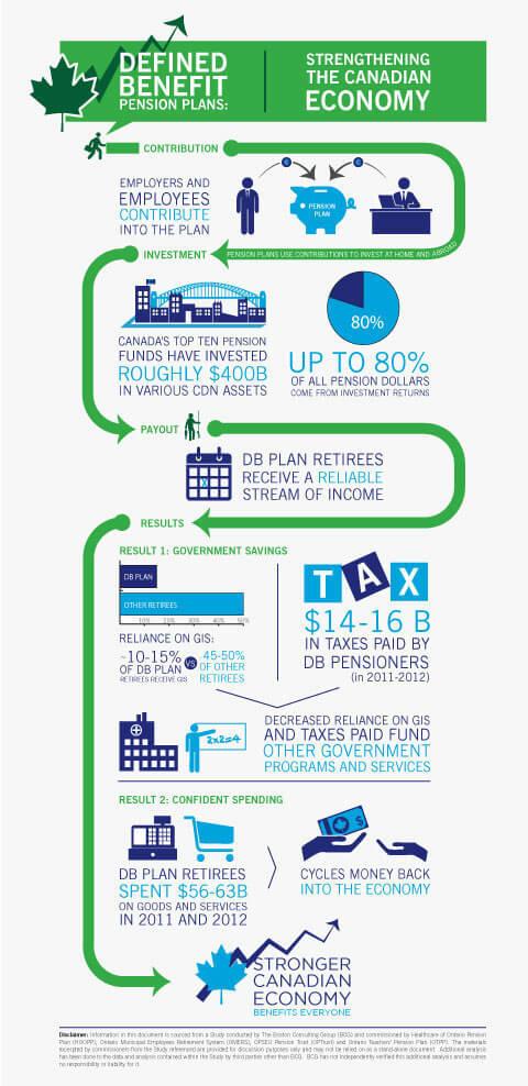 HEALTHCARE OF ONTARIO PENSION PLAN - Pension Analysis
