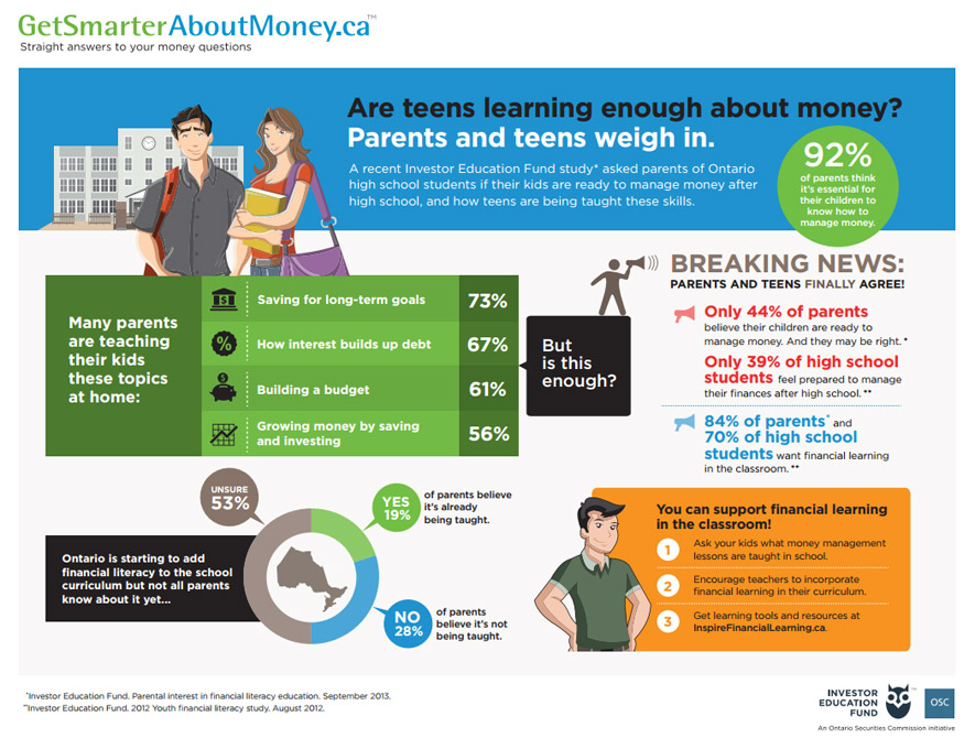 Your teens financial literacy
