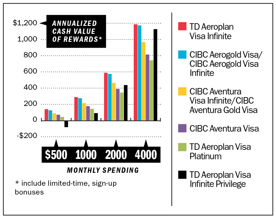The Best Aeroplan Credit Card In Migration From Cibc To Td