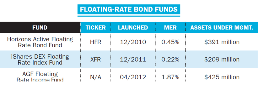 Floating_rate_bond_funds