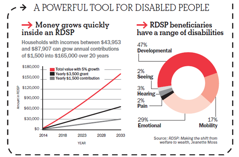 RDSP Graphic