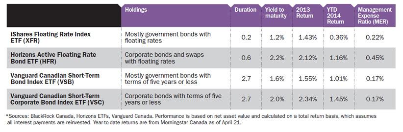 Shortening Up On Bonds