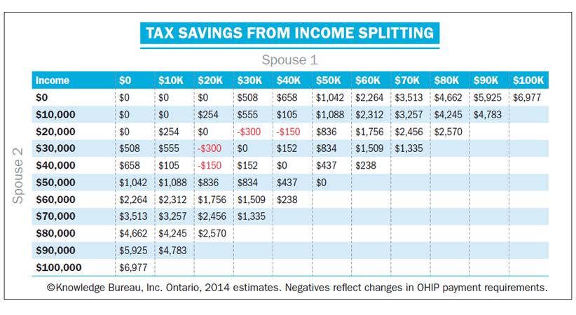 Income Splitting Graph