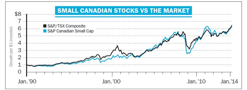 Small Canadian Stocks