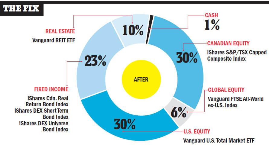 home-country-asset-bias-fix