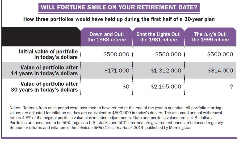 retirement-date