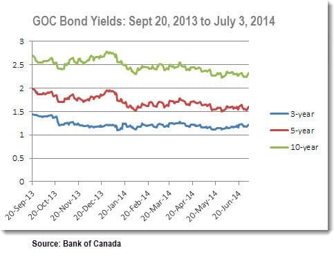 Bond-Yields-2