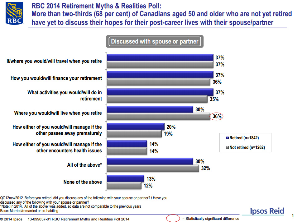 RBC_Retirement_Myths