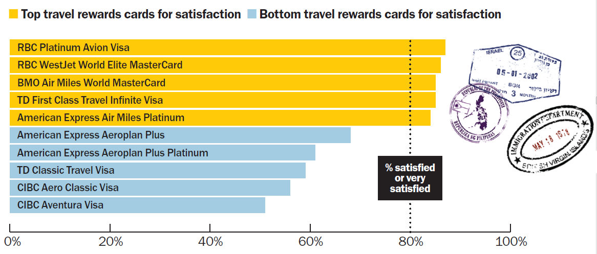 travel_cards_satisfaction