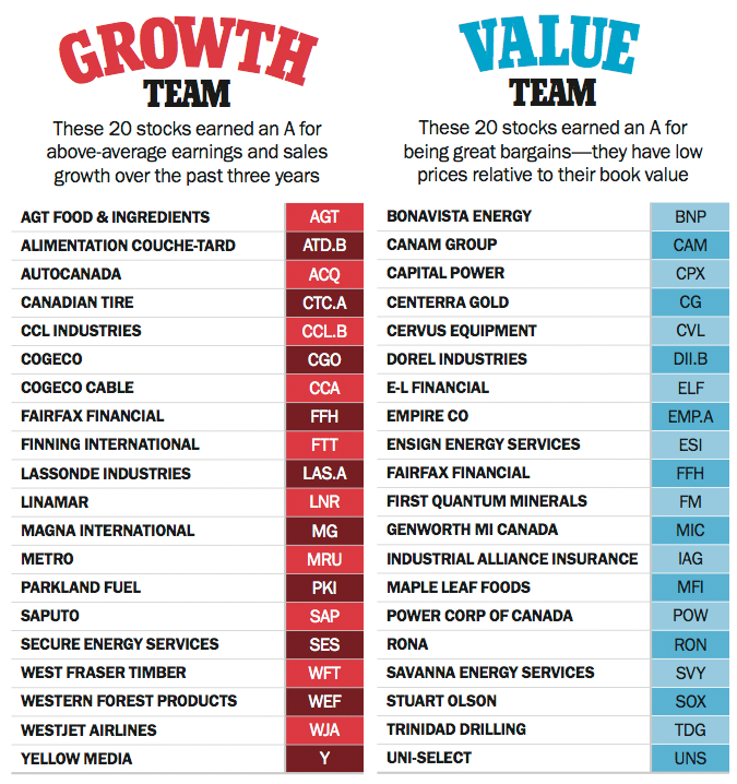 Growth-Value