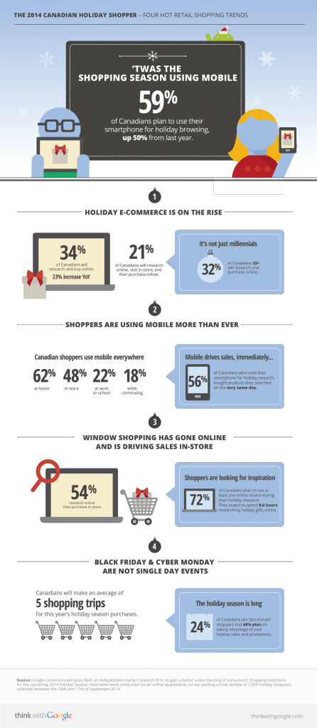 canadian-shopping-trends-2014_infographics