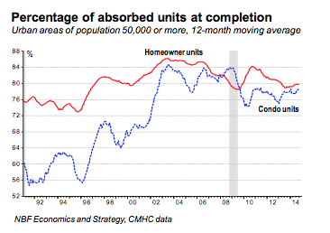 (Source: National Bank of Canada/Marc Pinsonneault)