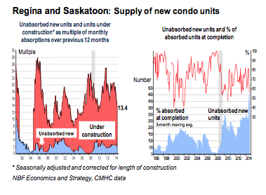 (Source: National Bank of Canada / Marc Pinsonneault)