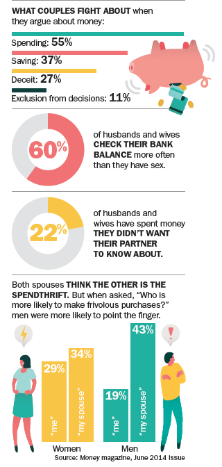What makes couples fight over money part 2