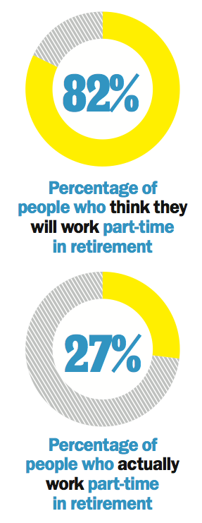retirement Dec 2014