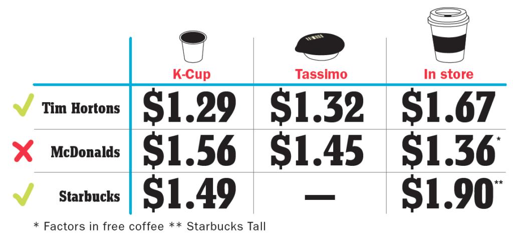 Coffe chart
