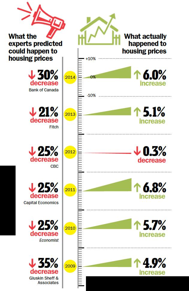 housing prediction