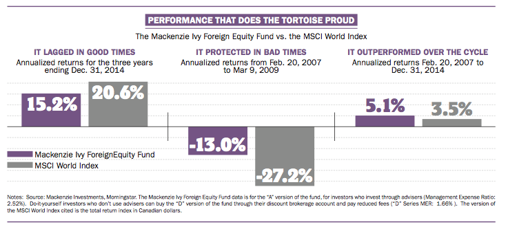 Slow and steady portfolio performance wins the investment race