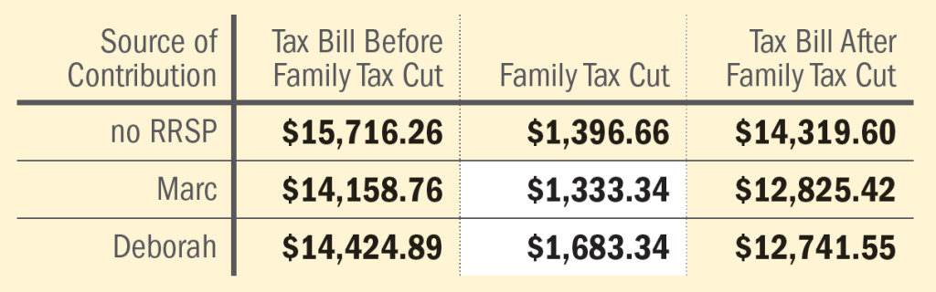 Family Tax Cut example