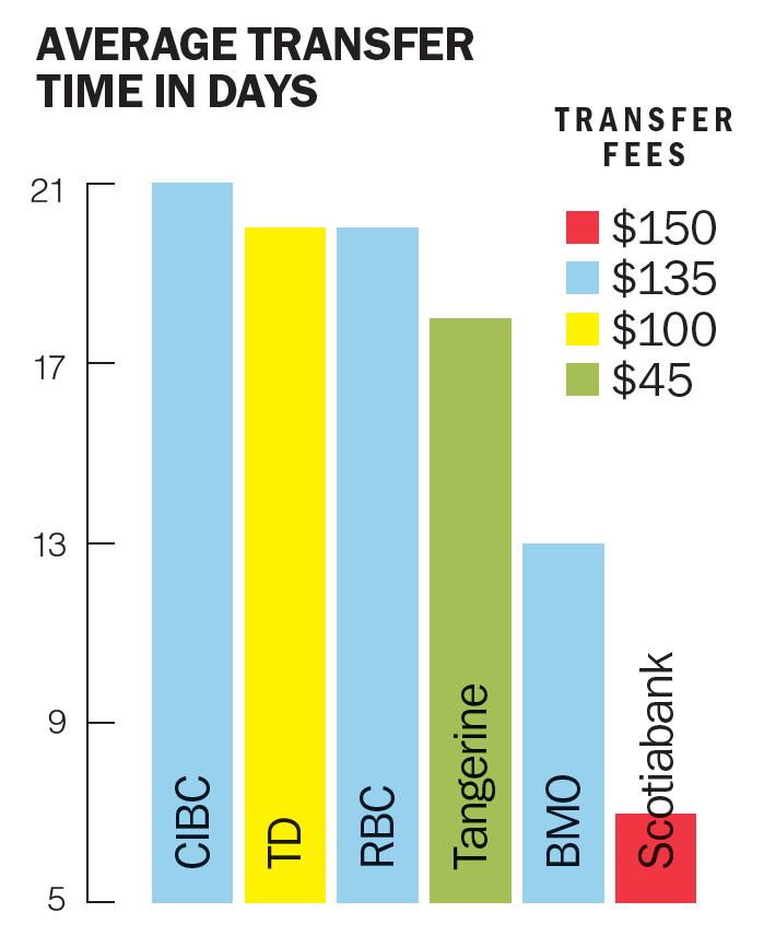 Transfer time