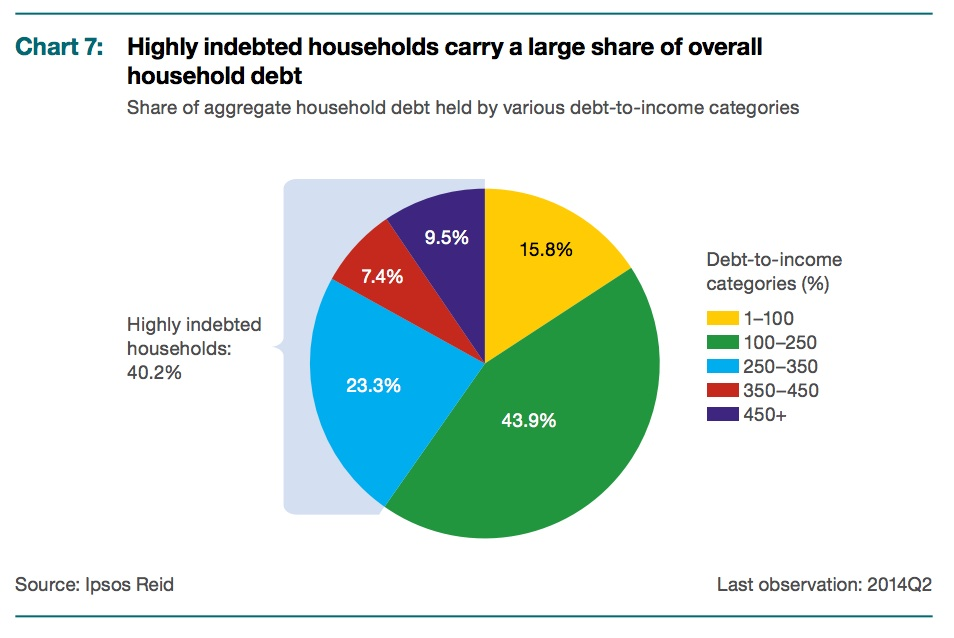 household-debt-ratios