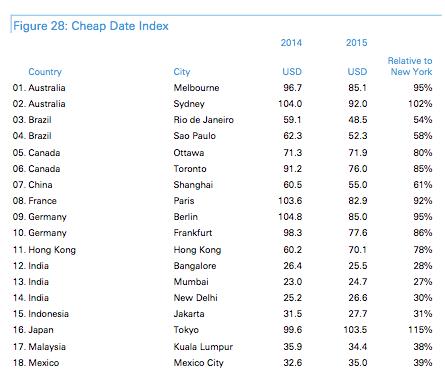 Cheap Date Index 1