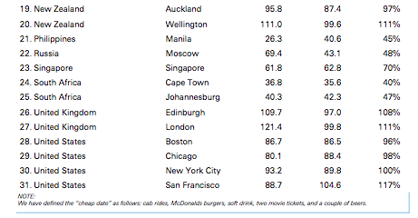 Cheap Date Index