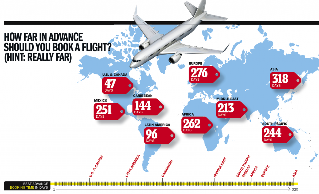 best time to book a flight