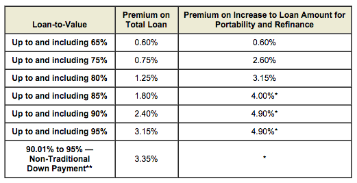 CMHC mortgage insurance premiums