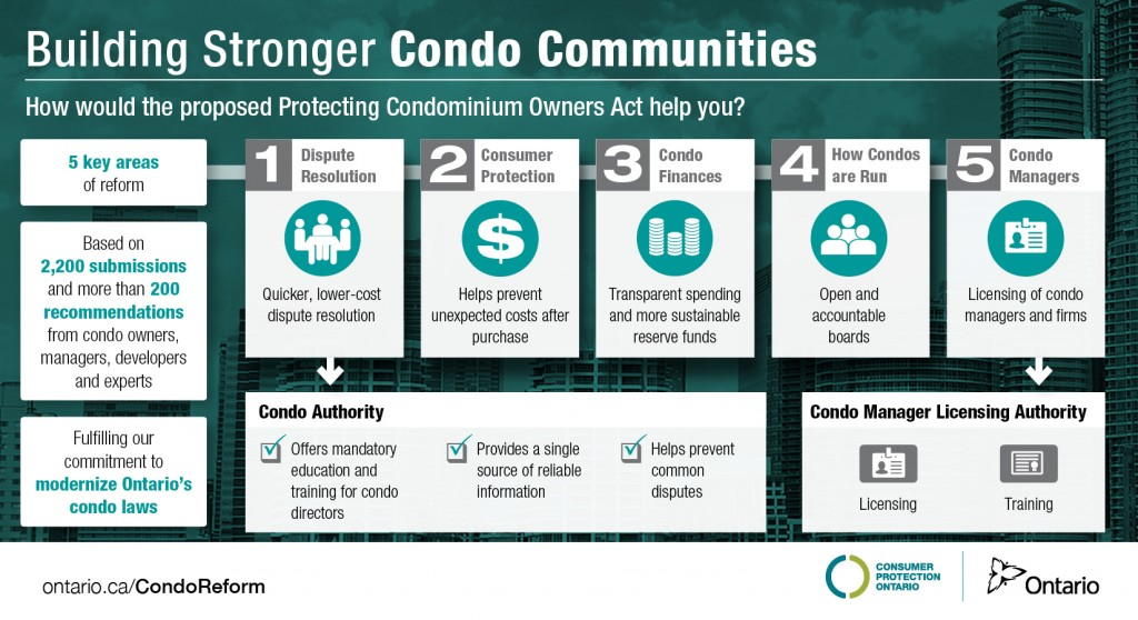 Building Stronger Condo Communities