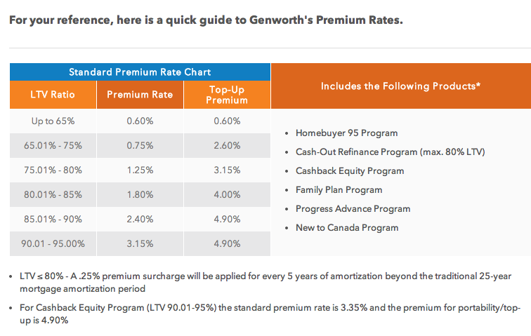 Genworth's mortgage insurance rates