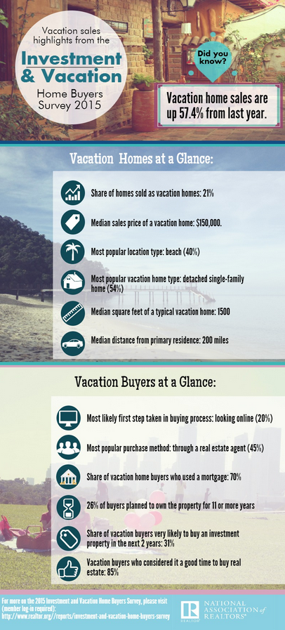 Purchase of U.S. vacation homes are up from last year (National Association of Realtors Home Buyers Survey 2015)