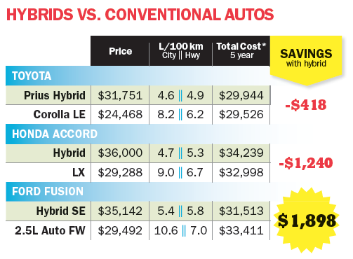 hybrid fuel efficiency
