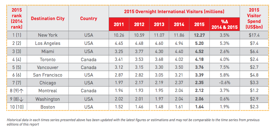 Mastercard's Global Destination Index 2015