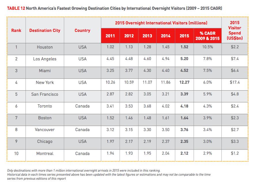 Mastercard's Global Destination Index