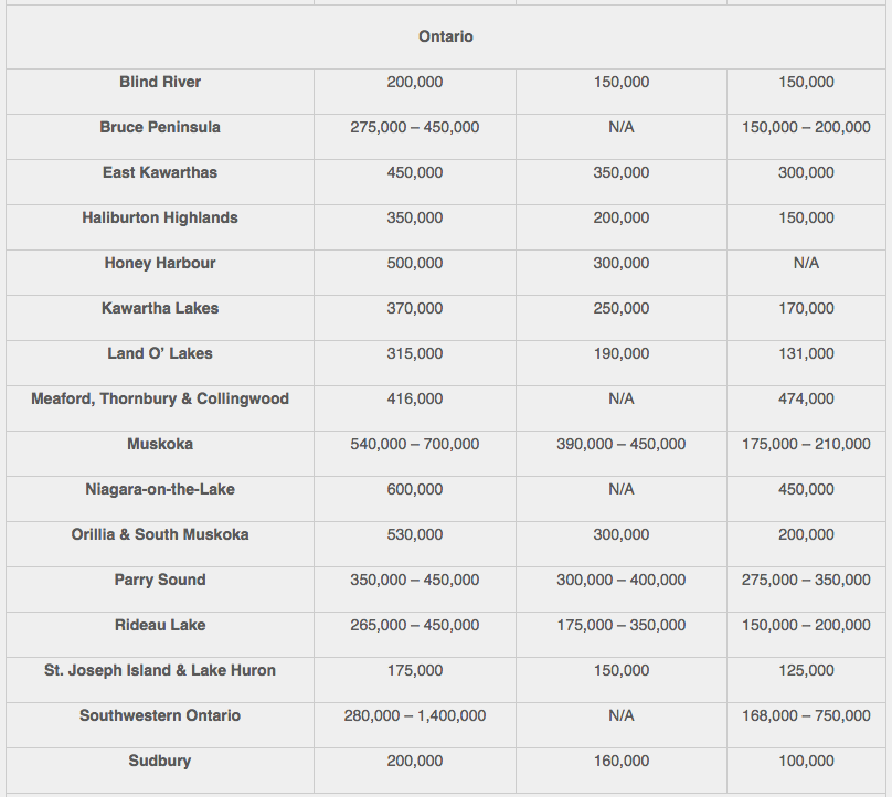 2015 Ontario Recreation property prices