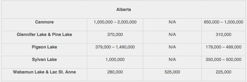 2015 Alberta recreational property