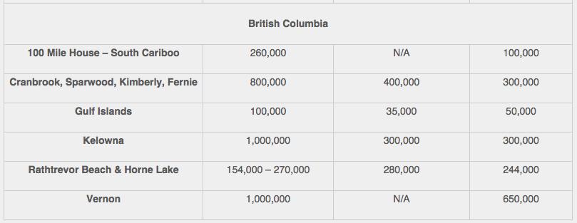 2015 B.C. Recreation property prices