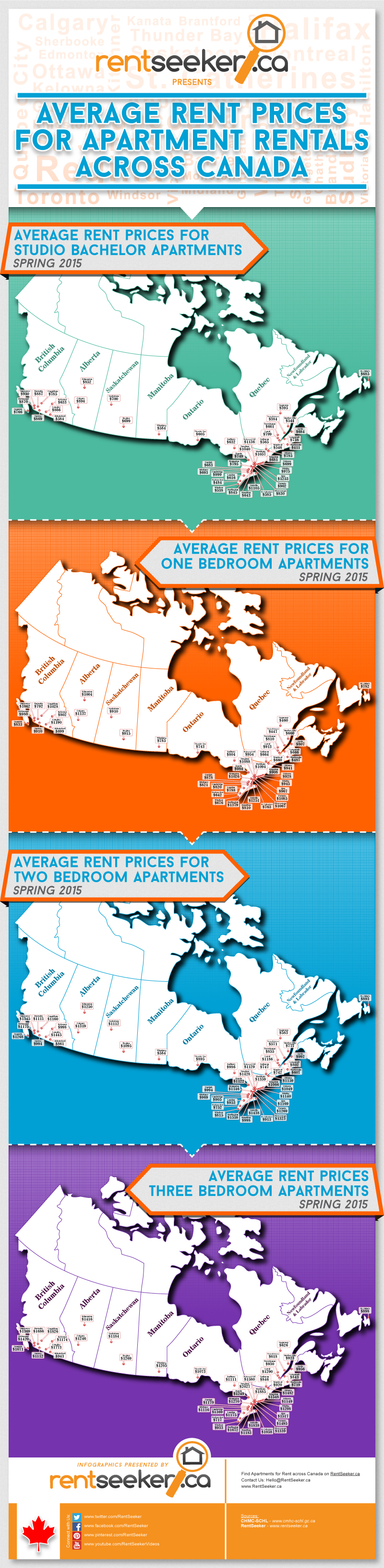 apartment rental rates (Rentseeker.ca)