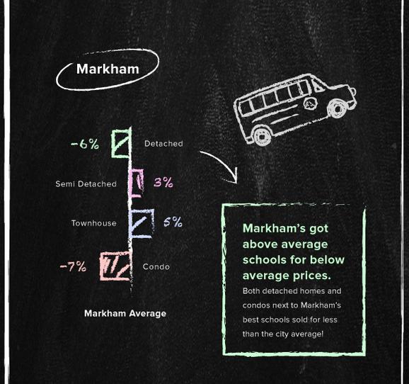 Best schools Markham
