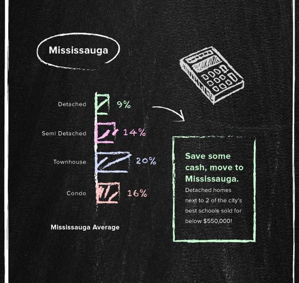 Best schools Mississauga