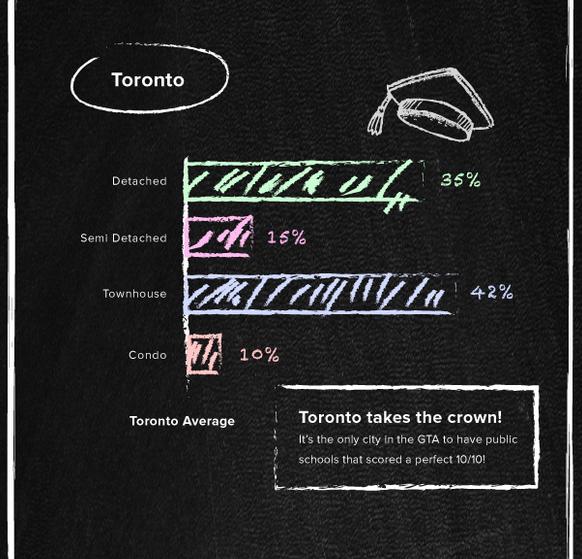 Best schools Toronto