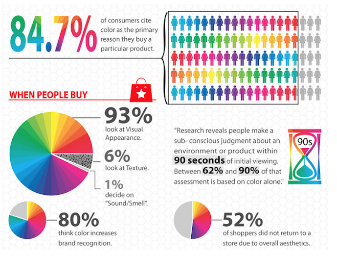 Impact of colour on buying decisions