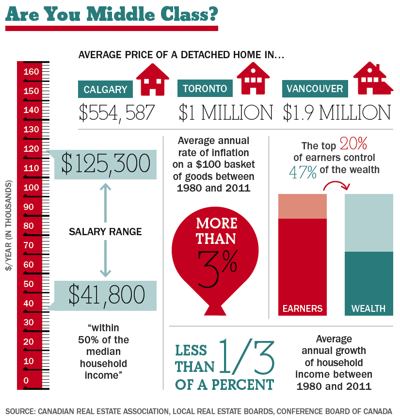 Are you middle class?